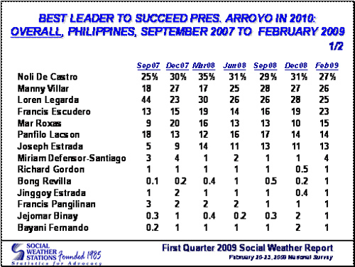 sws-latest-feb-2009-2010-polls