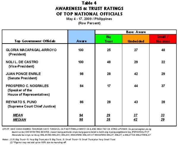 GMA TRUST RATING PLUMMETS PASIA TABLE 4