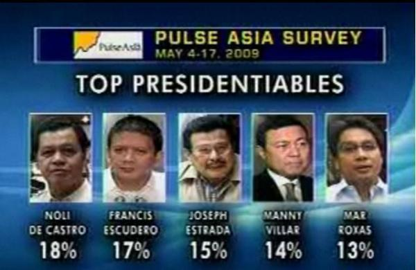 PULSE ASIA MAY 2009 PRESL SURVEY