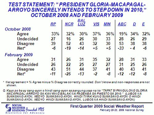 SWS 1Q SURVEY ON WHETHER FILIPINOS  BELIEVE GMA WILL STEP DOWN