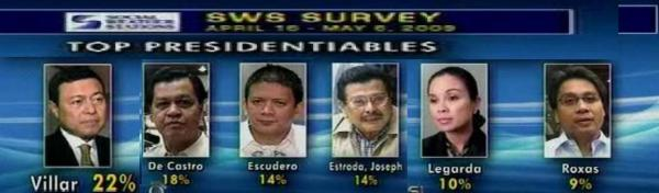 VILLAR SWS PRESL SURVEY LEADERS PANEL