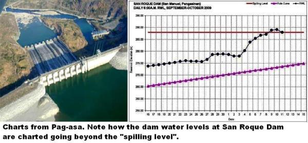 sn roque dam water graph 1