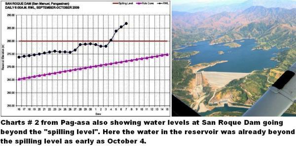 sn roque dam water graph 2