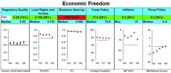 MCC ON RP ECONOMIC FREEDOM SCORES FOR FY 2010