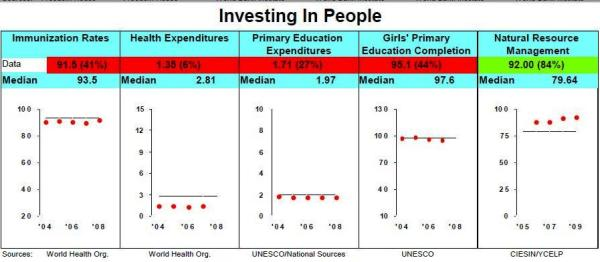 MCC ON RP INVESTING IN PEOPLE SCORES FOR FY 2010