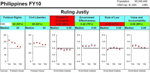 MCC ON RP RULING JUSTLY SCORES FOR FY 2010