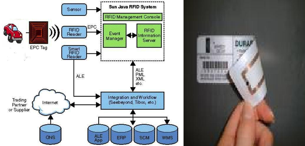 the use of radio frequency identivication decive rfid technology in business Many organizations are starting to use radio frequency identification technology to track assets more effectively to help companies improve business processes, internal auditors need to become familiar with this technology — its advantages and legal considerations.